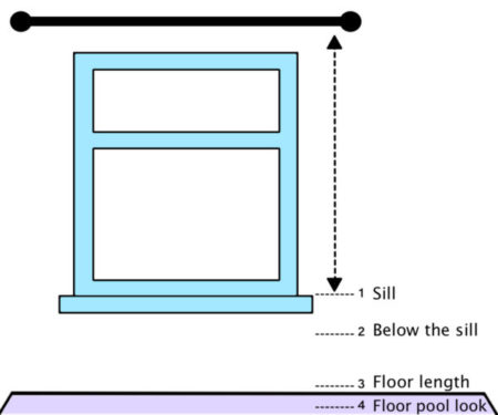 measuring guide curtains